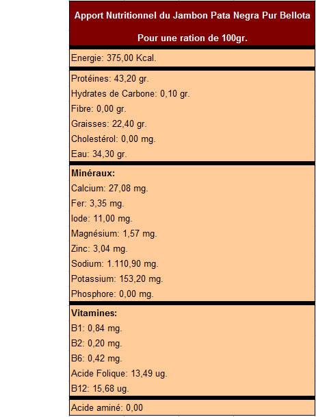 Apport et composition nutritionnelle du jambon-pata-negra