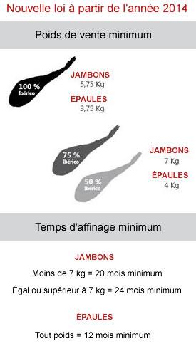 Poids et temps d'affinage minimum du jambon ibérique pata negra pur bellota